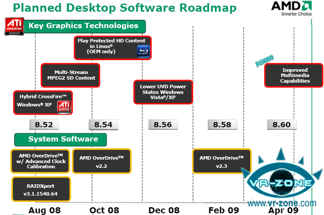 Catalyst-Treiber-Roadmap von AMD