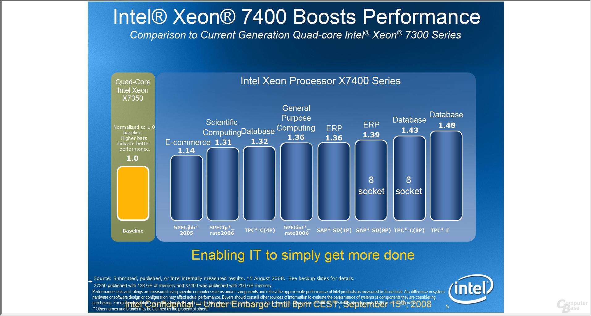 Intel Xeon 7400 Series