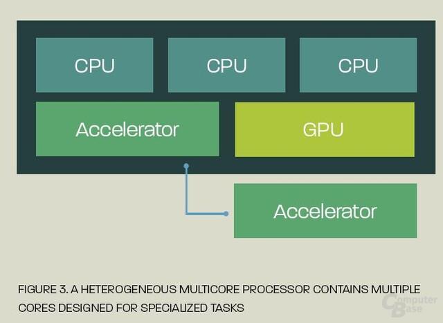 Heterogene Multi-Core-Prozessoren mit Grafikeinheit