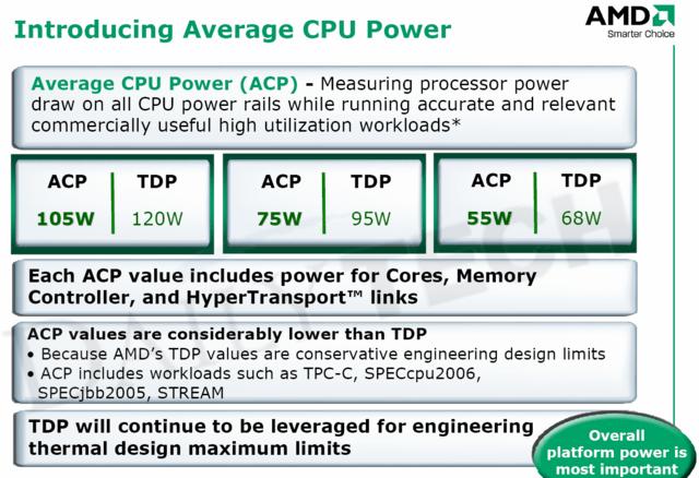 ACP von AMD