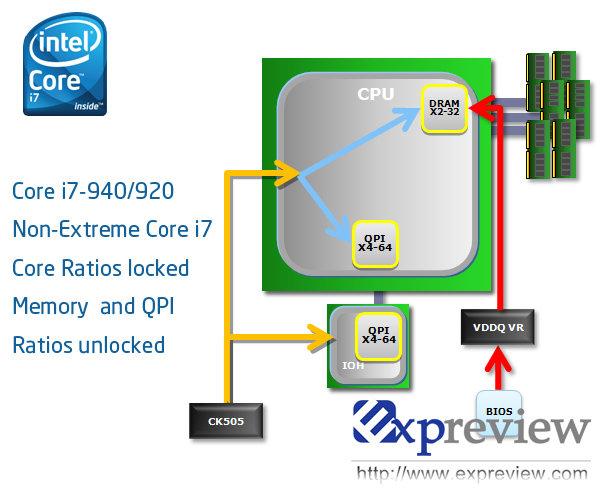 Core i7 940 und 920 im Detail