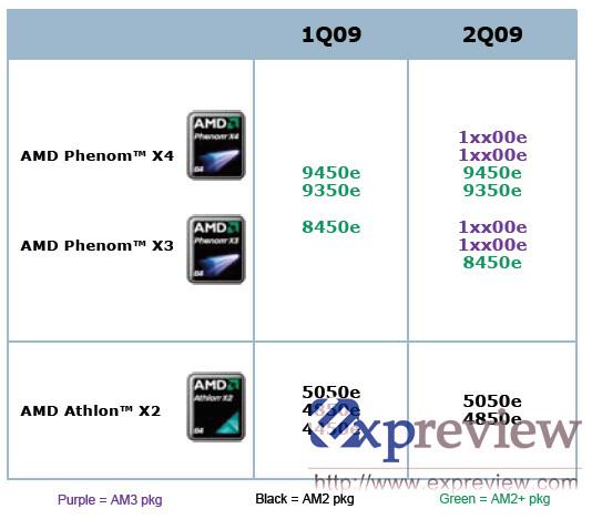 Stromsparende AMD Phenom