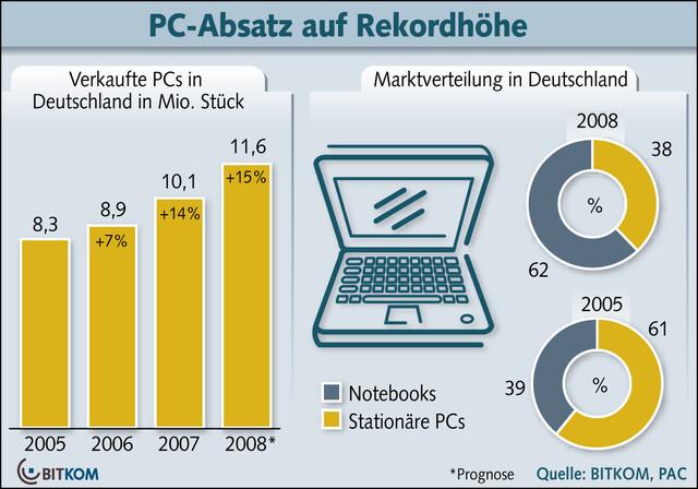 PC-Absatz 2008