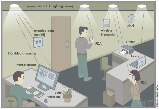 Konzeptzeichnung über den Einsatz von Smart-Lighting-LEDs
