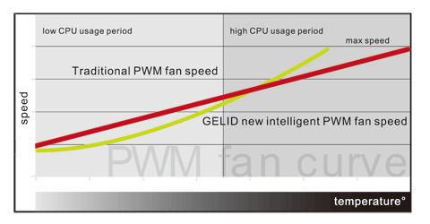 Nicht-lineare PWM-Kurve