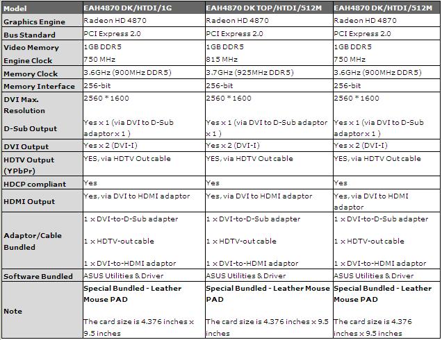 Radeon HD 4870 Dark Knight in drei Versionen