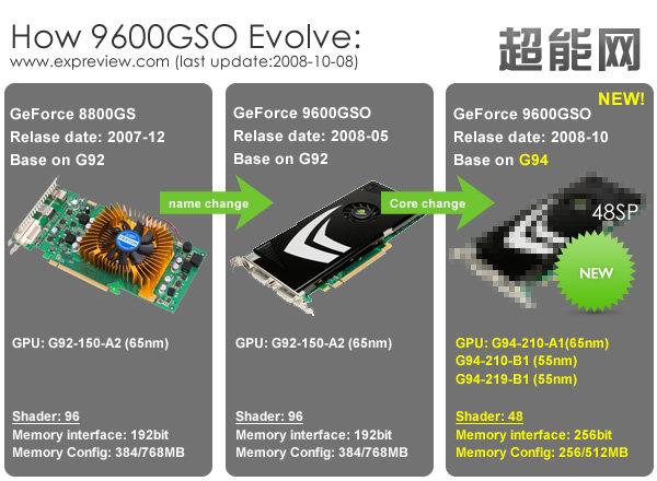 Geschichte der GeForce 9600 GSO