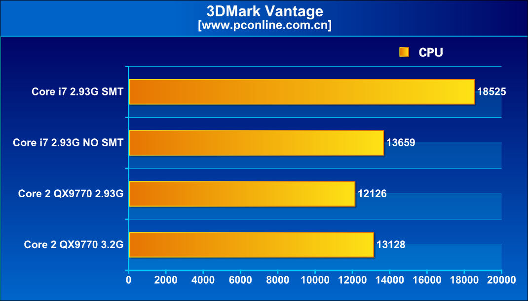 Benchmarks eines Core i7 940