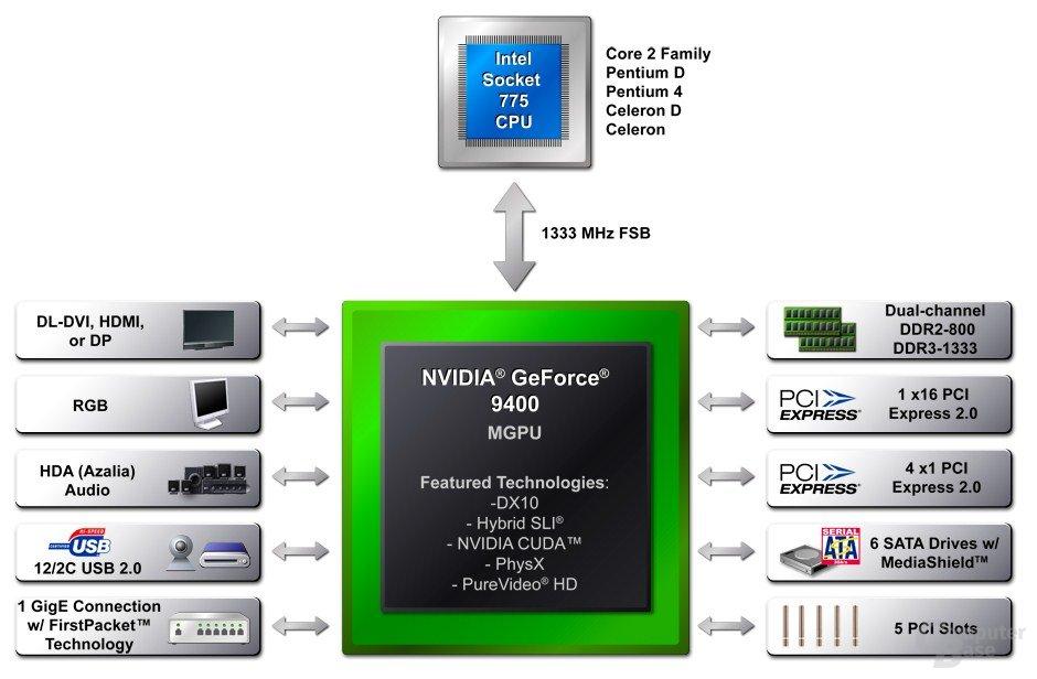 Blockdiagramm der GeForce 9400