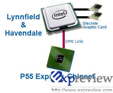 Intels P55-Chipsatz