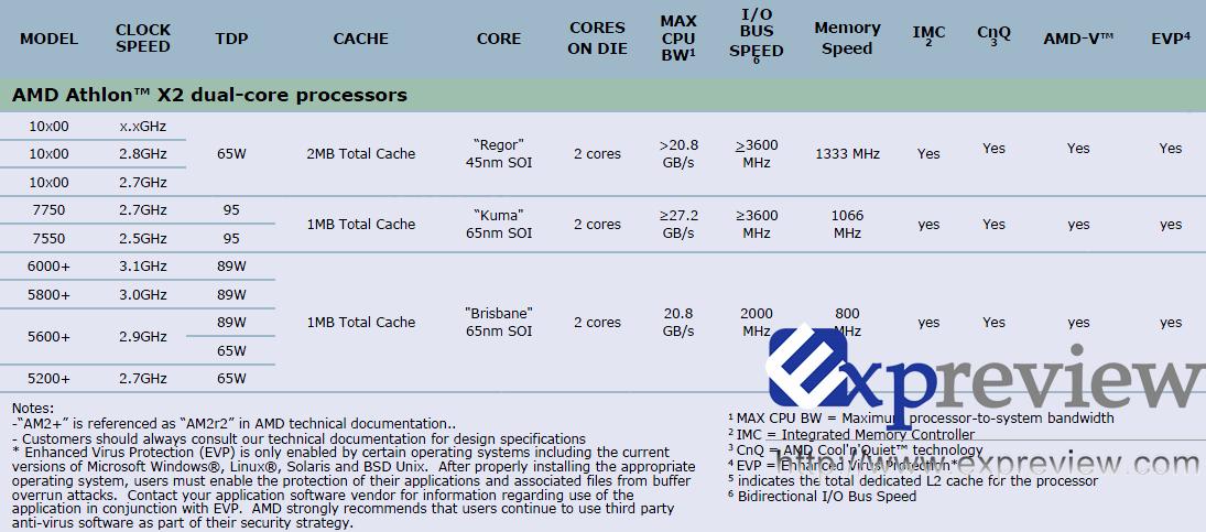 Aus Kuma wird Athlon X2 7550/7750