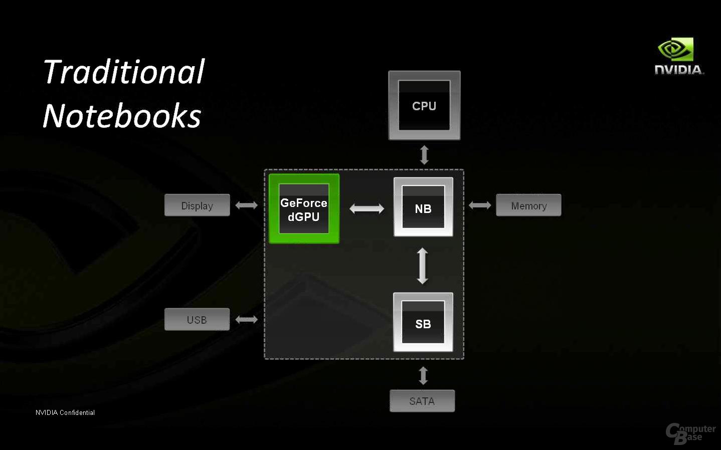 Nvidia GeForce 9400M