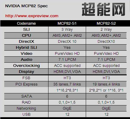MCP82-Liste