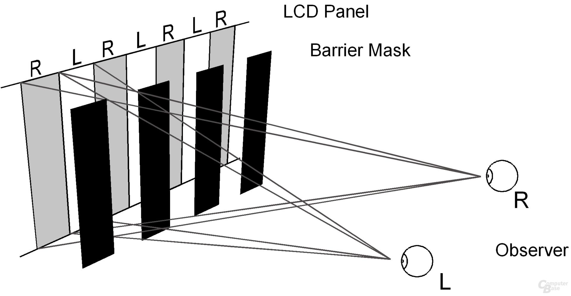 Schematische Darstellung einer 2-Sichten-Barriere. Das Wazabee 3D Display funktioniert prinzipiell ähnlich, erlaubt aber fünf Sichten und ist schräg angeordnet!