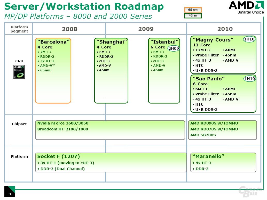 bisherige Server-Roadmap