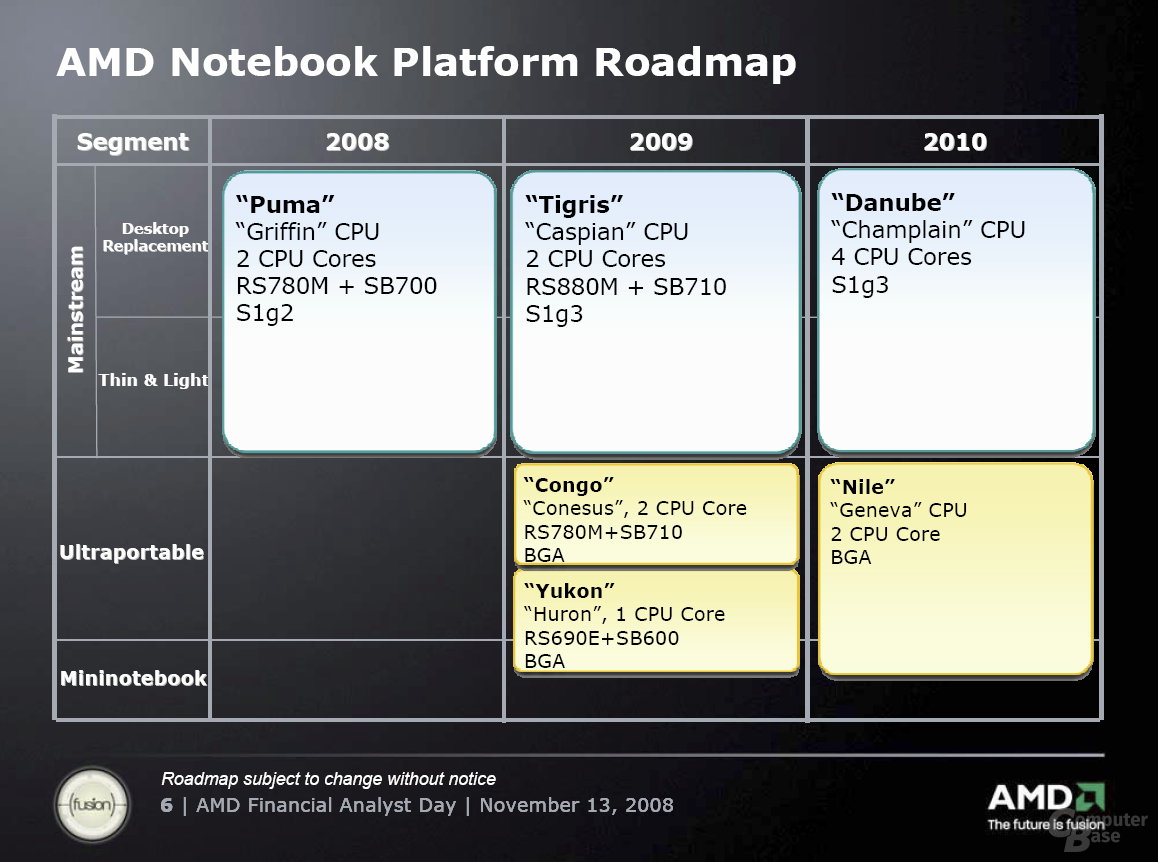 Notebook-Roadmap