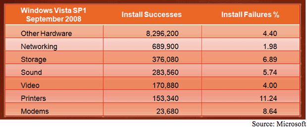 Erfolgs- und Fehlerrate mit Vista SP1