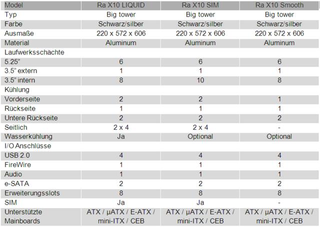 Technische Daten Ikonik Ra-X10-Serie