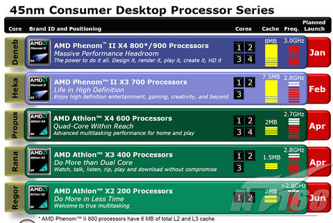 AMD Phenom II X4