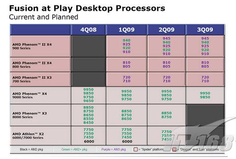 AMD-Fahrplan für die kommenden Quartale