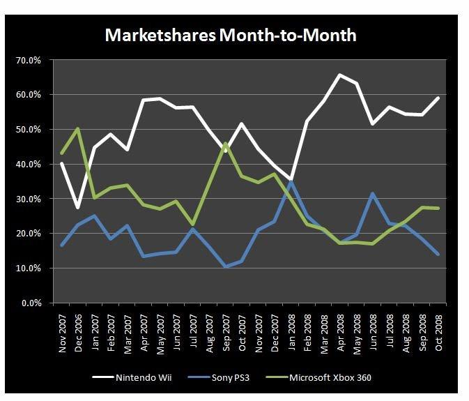 Marktanteil pro Monat