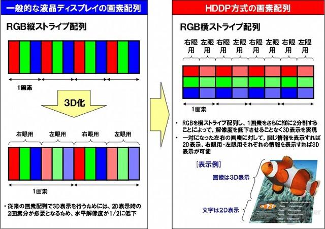 NEC HDDP-System