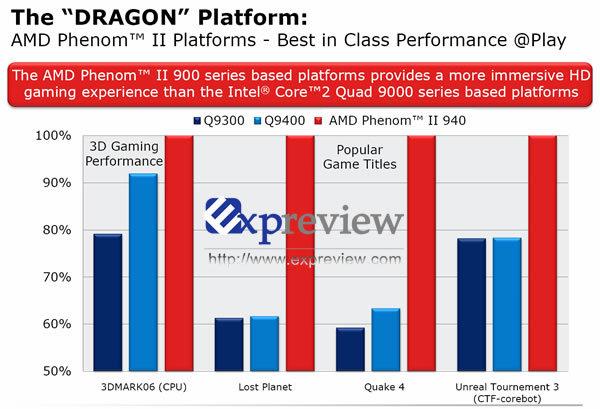 Benchmarks von AMD für einen Phenom II 940