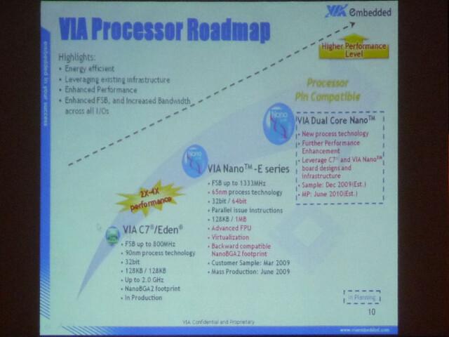 Prozessor-Roadmap von VIA