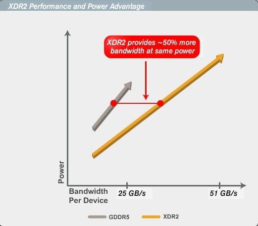 Mehr Leistung pro Watt