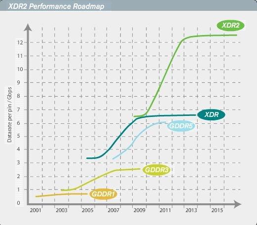 Performance Roadmap