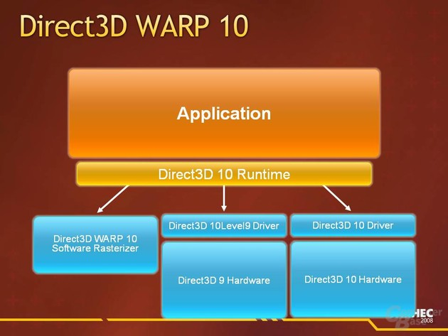 Direct3D WARP 10