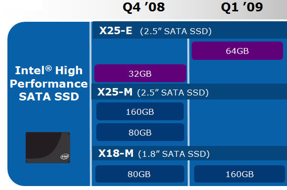 Plan der Solid State Drives von Intel