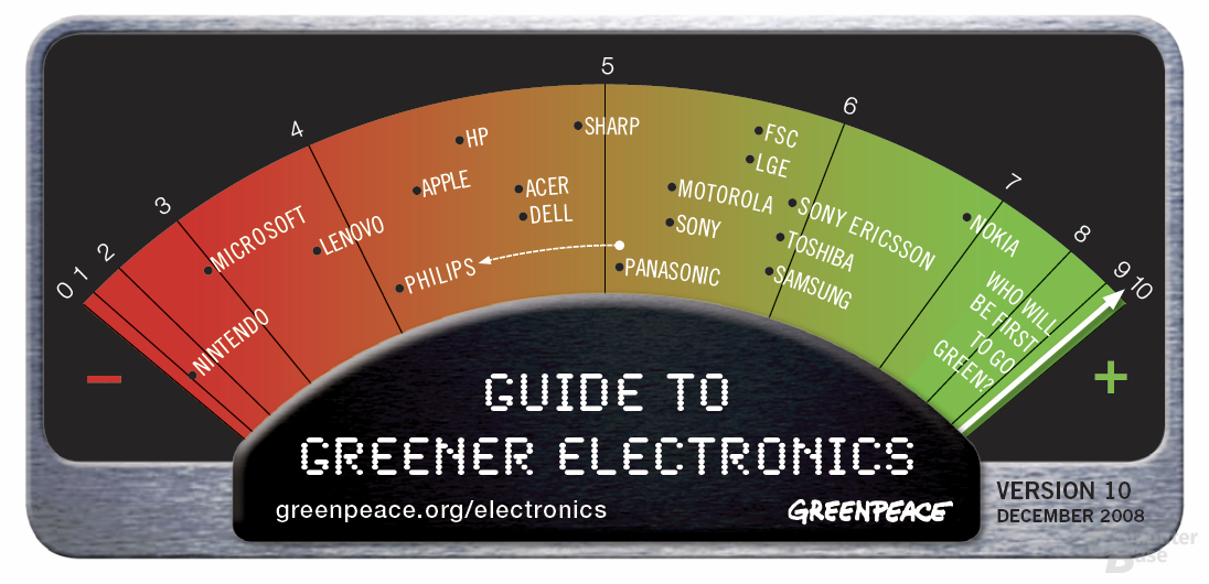 Greenpeace-Liste der grünen Elektronik-Hersteller (Dezember 2008)