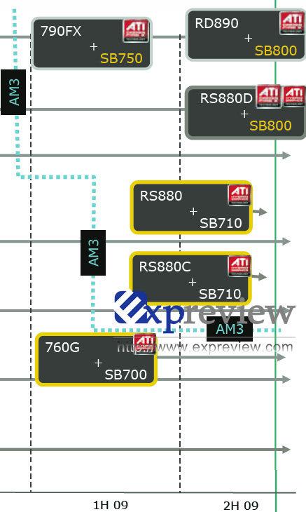 eine ältere Chipsatz-Roadmap von AMD