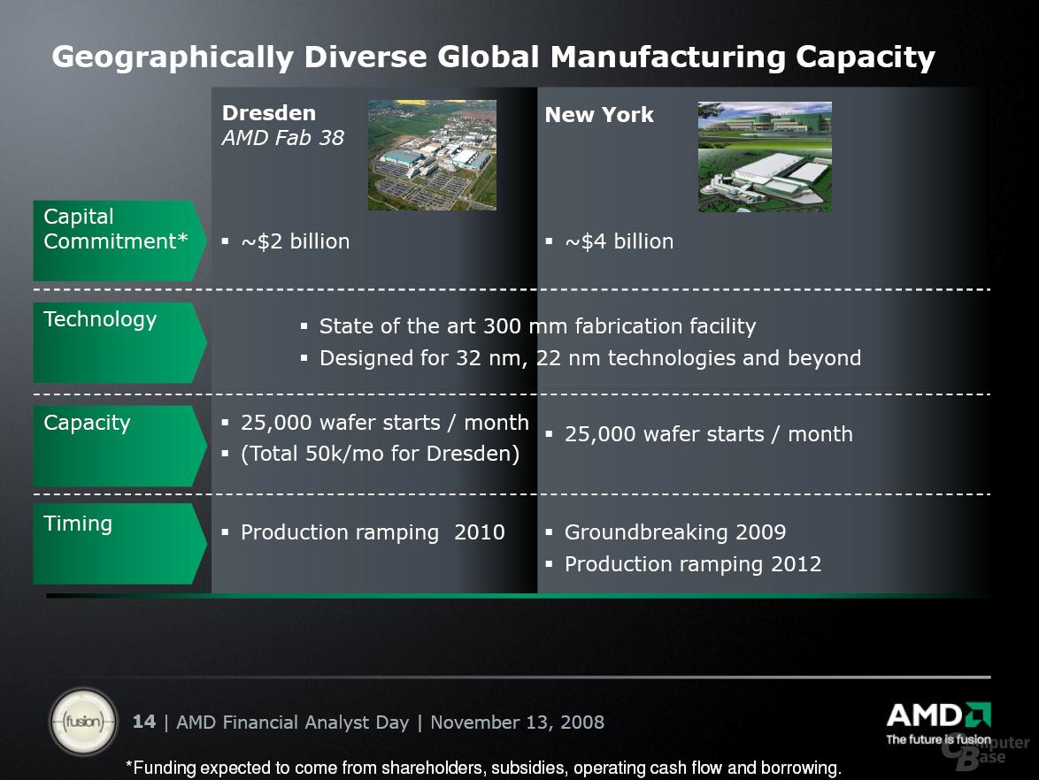 Vergleich Fab 38 zu Fab 4X von AMD