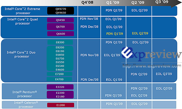 EOL-Liste von Intel