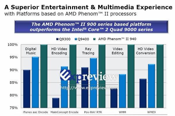 Multimedia-Performance des Phenom II X4 940 aus Sicht von AMD