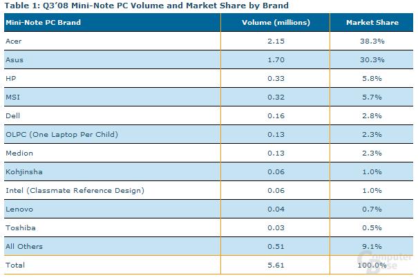 Netbook-Marktanteile