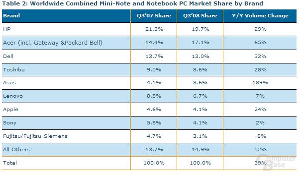 Kombinierte Marktanteile von Net- und Notebooks