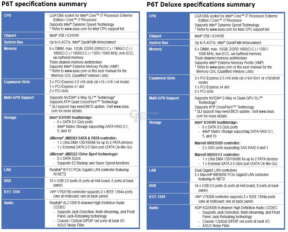 P6T im Vergleich zum P6T Deluxe