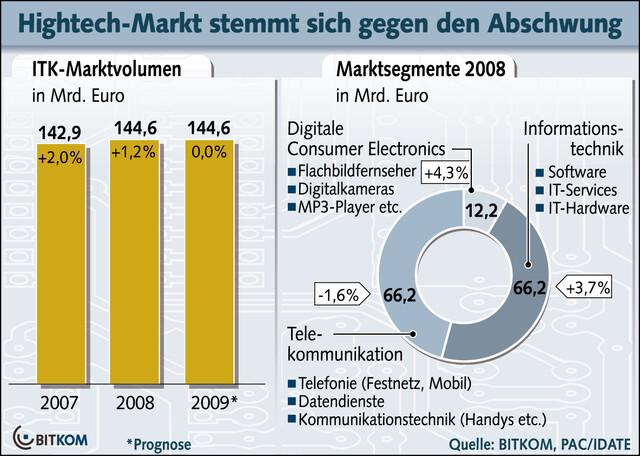 Hightechmarkt im kommenden Jahr