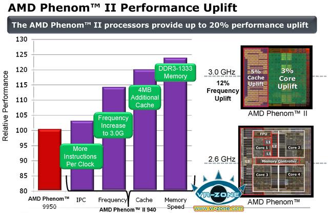 Phenom II X4 und seine Verbesserungen