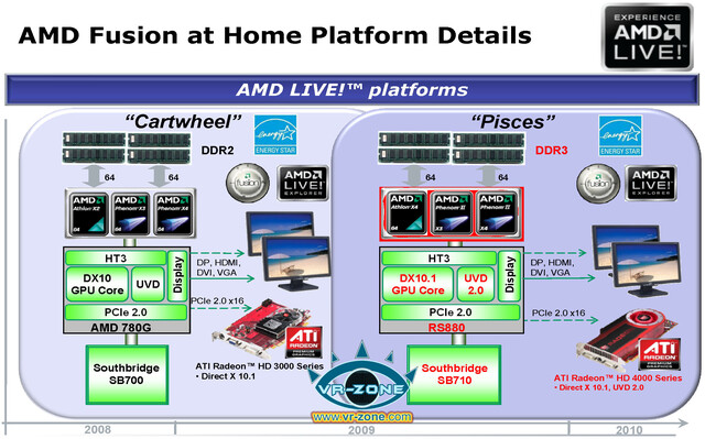 AMD-Plattform