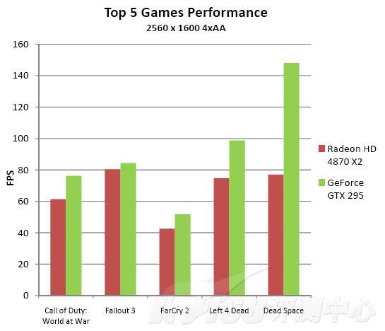 GeForce GTX 295 schlägt ATi Radeon HD 4870 X2