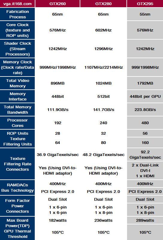 Sepzifikationen der GeForce GTX 295 im Vergleich zur GTX 260/280