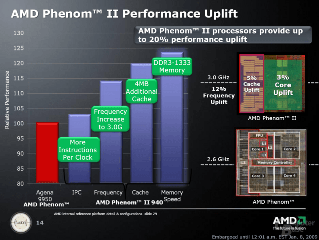 AMD Phenom II Performance-Steigerung