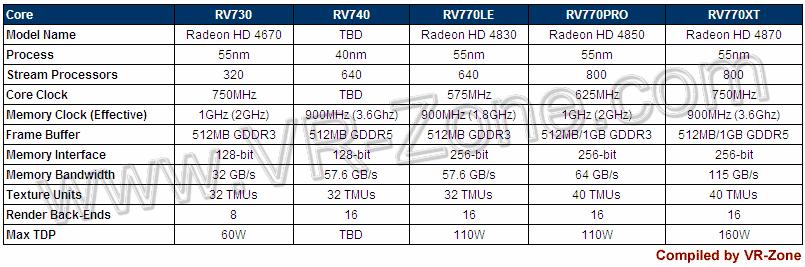 RV740 im Vergleich zum RV770 und RV730