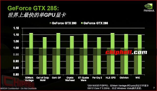 Performancesteigerungen der GTX 285 gegenüber der GTX 280 aus Sicht von Nvidia