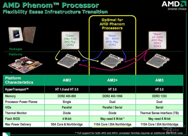 Kompatibilität der Prozessoren zu den Sockeln