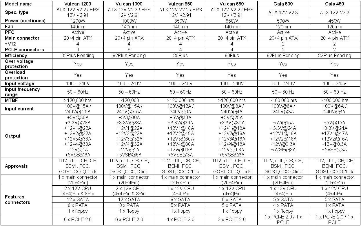 Spezifikationen der Ikonik-Netzteile der Gaia- und Vulcan-Serie